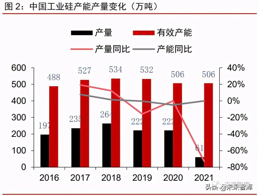 有机硅产业研究报告:硅基新材需求大爆发,千亿市场孕育中国龙头