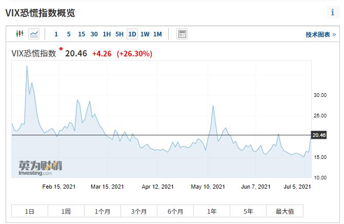 欧美股市全线大跳水 恐慌指数狂飙26%!何事引惊慌?