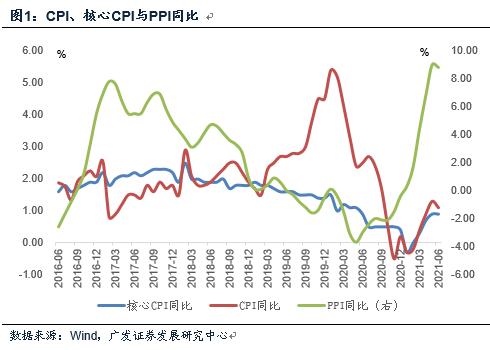 【广发宏观郭磊】通胀数据与宏观假设