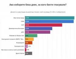 民调显示保加利亚新一届议会将由6至7个政党组成