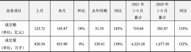 5月风险管理公司业绩高歌猛进 净利环比大增超3倍