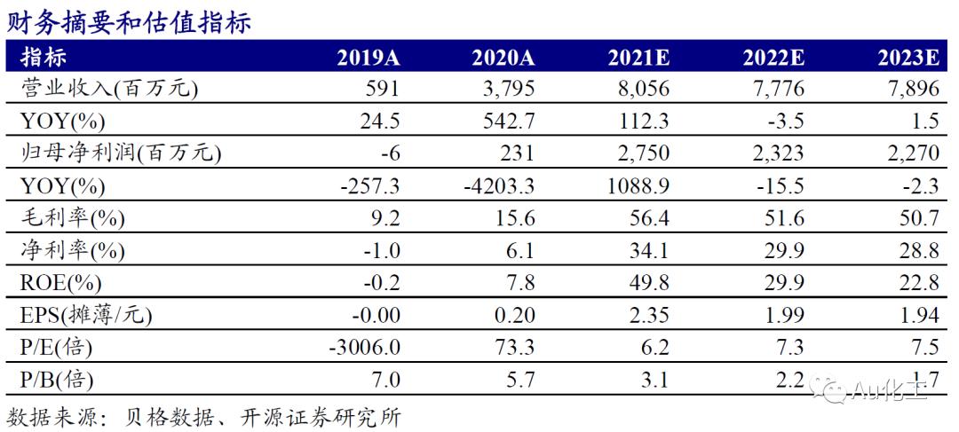【开源化工】江苏索普业绩预告点评: 醋酸景气持续上行,公司归母扣非净利预计同比增长超25,760%