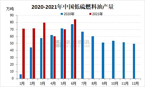 中国低硫船燃半年报出炉:上半年供需双增 下半年或偏强震荡