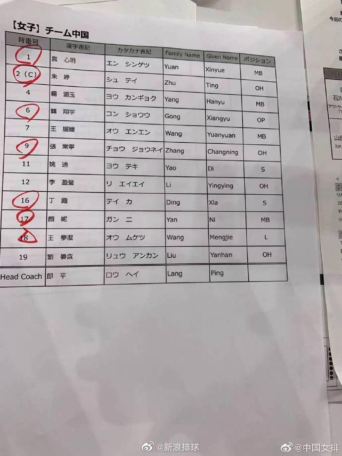 奥运测试赛中国女排首发:朱婷张常宁袁心玥领衔