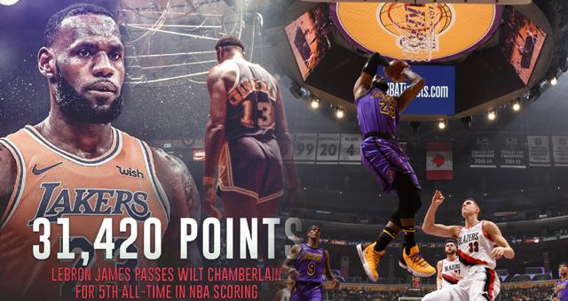 NBA-湖人4连胜 詹姆斯总得分超越张伯伦历史第5