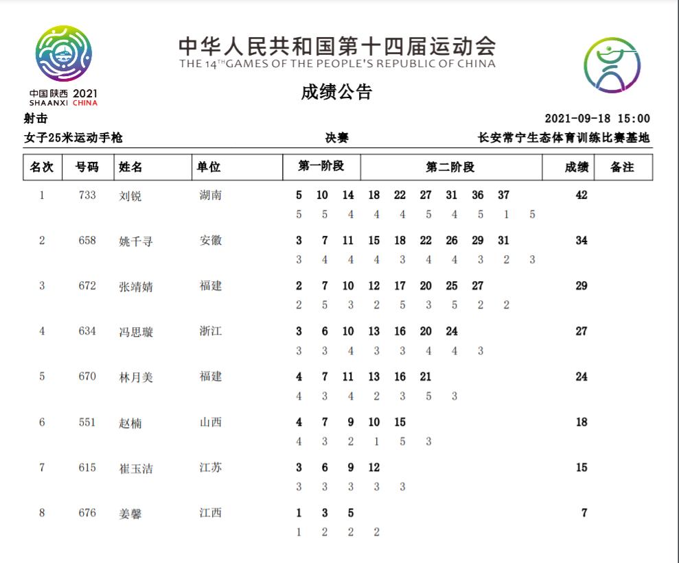 全运会女子25米运动手枪 刘锐超决赛世界纪录夺金