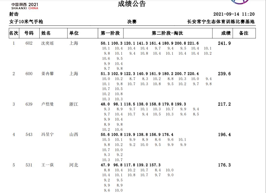 全运会女子10米气手枪 上海包揽金银牌沈奕瑶夺冠