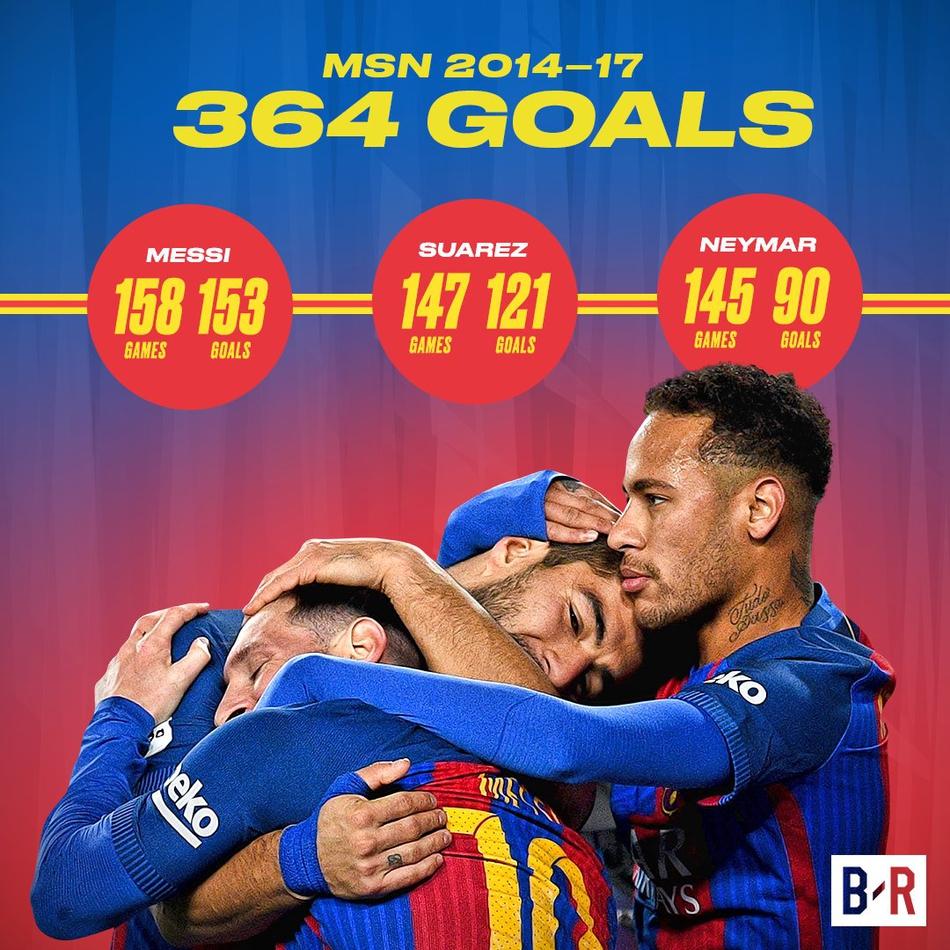 随着巴西球星内马尔与巴萨告别,足球历史上最光彩夺目的进攻三叉戟图片