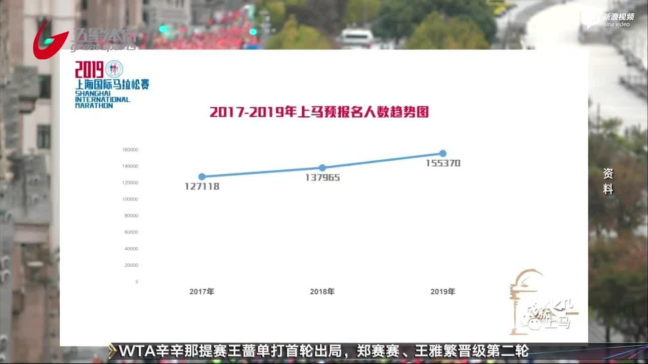 2019上马报名人次创历史新高