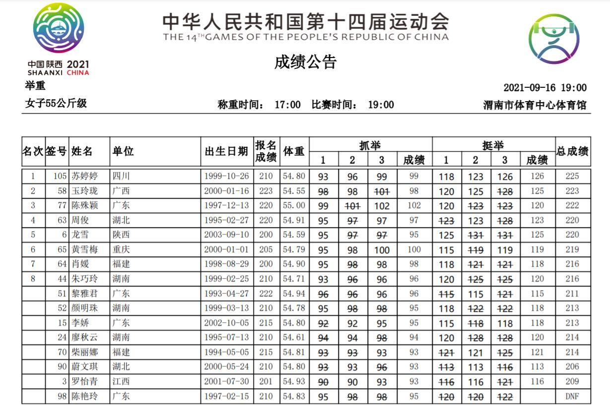 全运女举55公斤级川妹子夺冠 奥运亚军仅排第12