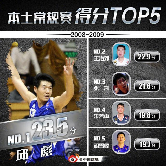 2008-09赛季本土得分榜:邱彪登顶 王治郅次席