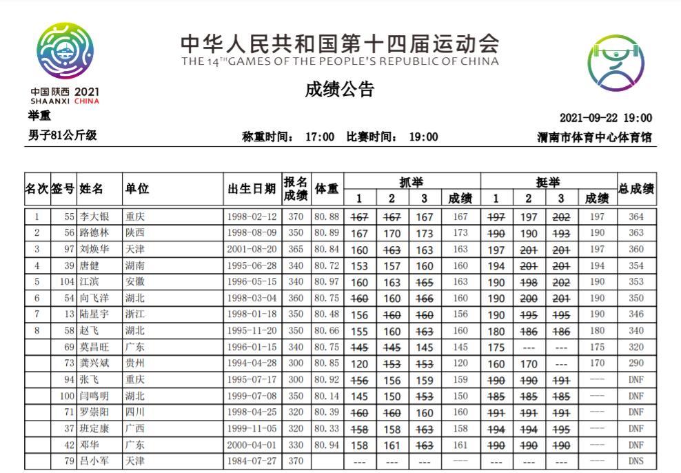 全运举重男子81公斤级 吕小军退赛李大银险胜摘金