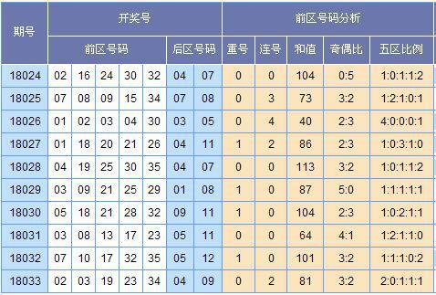 (此图表来源:http://tubiao.17mcp.com.wz596.com/Dlt/ChuhaoTezheng-10.html)