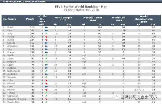 世界男子排球队仍然是中国的主流 色久久 第2张