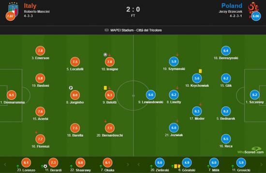 意大利vs波兰评分:若日尼奥8分全场最高