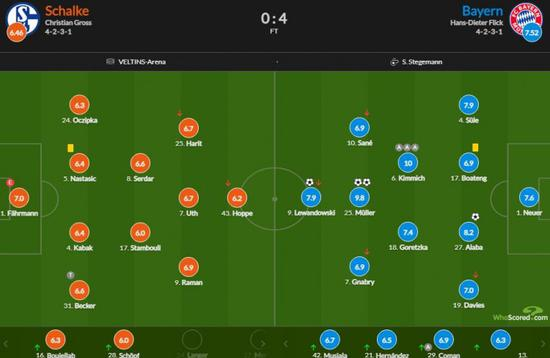拜仁vs沙尔克:基米希助攻戴帽10分穆勒双响9.8分