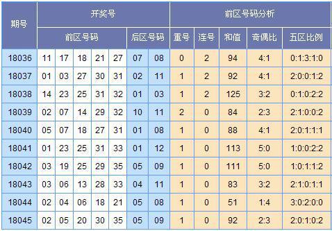 (此图表来源:http://tubiao.17mcp.com/Dlt/ChuhaoTezheng-10.html)