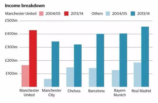 2005-2015年,曼联与其他豪门俱乐部十年间收入对比。