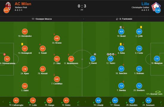 AC米兰vs里尔赛后评分:罗马尼奥利仅5.7 猛人9.5