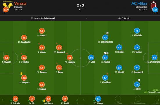AC米兰vs维罗纳评分:克鲁尼奇进球全场最高8.5分