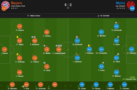 拜仁vs美因茨评分:莱万两射一传全场最高9.4分