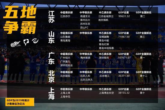 2020中国职业足球新版图:三省两市霸占半壁江山