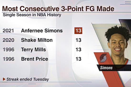 追平NBA历史纪录!小将已连续命中13记三分球