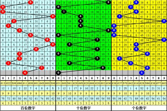 李太阳福彩3D第2019213期综相符选举: