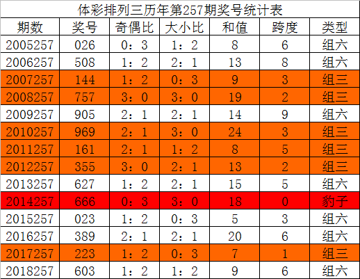 [新浪彩票]唐龙排列三19257期预测:四码复式0138