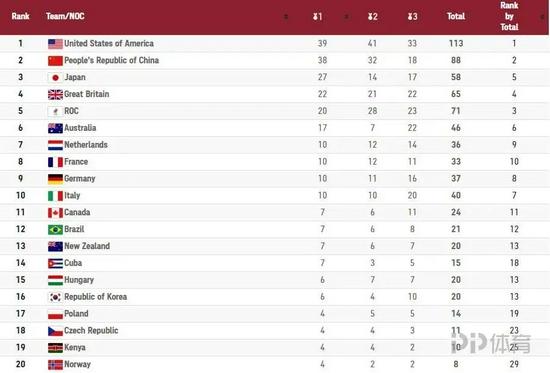 【博狗体育】10届奥运会数据深度对比:中国金牌分布更广泛