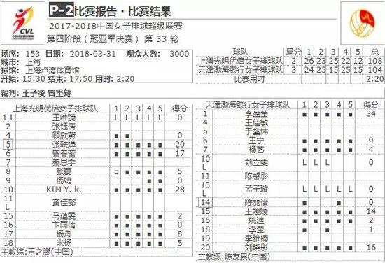上海女排球迷:输在心态 王之腾换人战术自毁长城