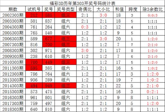 [新浪彩票]夏姐福彩3D第19303期:组六看123459