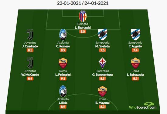 意甲19轮最佳阵:麦肯尼 博纳文图拉入选