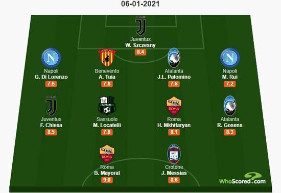意甲16轮最佳阵:什琴斯尼小基耶萨入选
