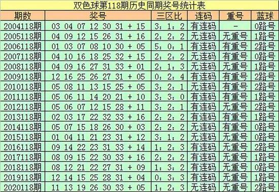 118期王朝天双色球预测奖号:五码蓝球参考