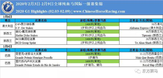 全球纯血马一级赛周报(02.03-02.09)