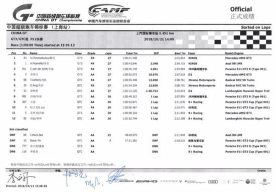 中国超级跑车锦标赛第十二回相符GT3、GTC组正式收获