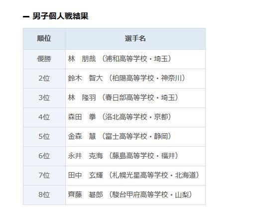 第42回日本高中生全国围棋大会男子组全国8强名单