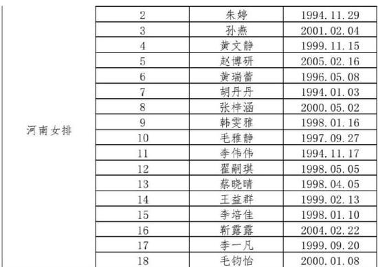全运会女排预选赛阵容公布 朱婷将领衔河南队参赛