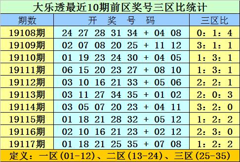 [新浪彩票]双贵大乐透19118期:前区双胆11 30