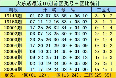 [新浪彩票]双贵大乐透第20009期:双胆参考11 29
