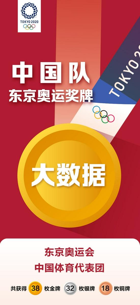 【博狗体育】新华社:中国队东京奥运会奖牌大数据(组图)