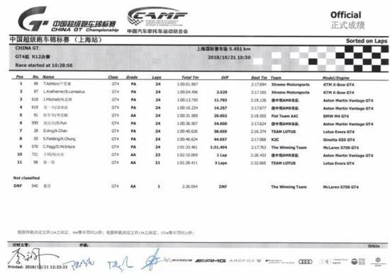 中国超级跑车锦标赛第十二回相符GT4组正式收获