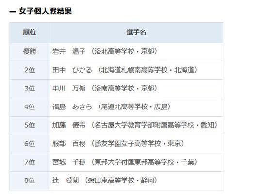 第42回日本高中生全国围棋大会女子组全国8强名单