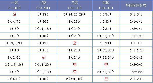 (此图外来源:http://tubiao.17mcp.com/Dlt/QianquSikongquFx-10.html)