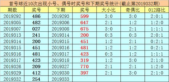 [新浪彩票]王太初排列三第19333期:十位参考码1