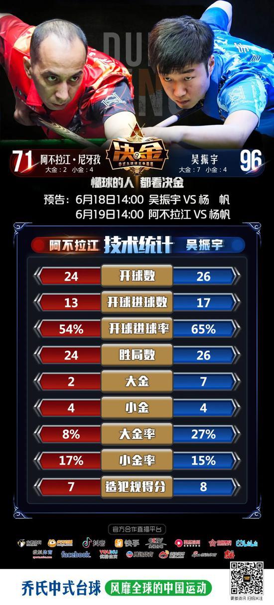 """决金惊现""""黄金九"""" 吴振宇96-71力克阿不拉江"""