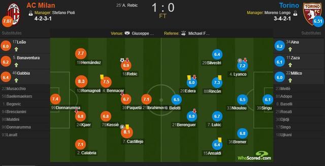 AC米兰vs都灵评分:罗马尼奥利8.3分最高