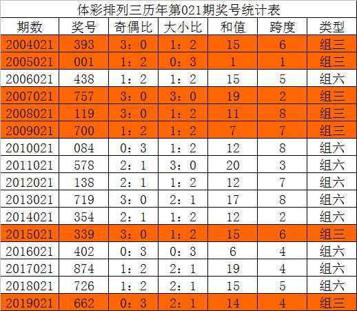 [新浪彩票]唐龙排列三第20021期:本期排除重号