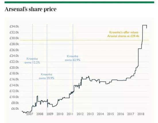 克伦克持有阿森纳不同股份时,阿森纳的股价变化情况。